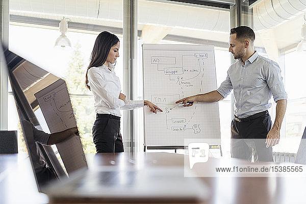 Geschäftsmann und Geschäftsfrau  die im Büro am Flipchart arbeiten